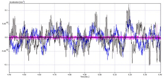Vibration acceleration of bucket wheel drive gearbox torque arm over time,  recorded at three test points