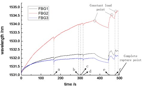 The fracture response curve of CFRP tensile composite specimen, (a, b, c, d, e and f are time points of strain response signal sensed by FBG)
