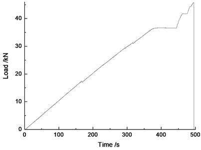 The response curve between load and time from the tensile testing machine