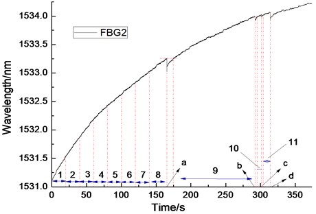 The diagram of the tensile fracture response curve of FBG2 and its data segments