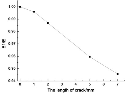 The local elastic modulus change of the crack region with different crack lengths