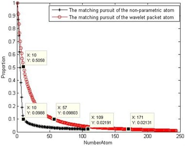 Comparison of the matching degree  of the two atom matching pursuits