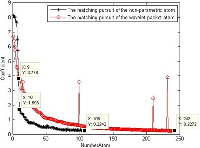 Comparison of the coefficients  of the two atom matching pursuits
