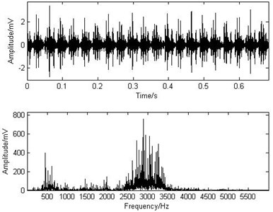 The waveform and the spectrum  of the inner race fault signal