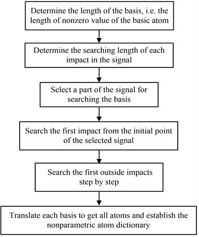 The flow chart of establishment of the nonparametric atom dictionary