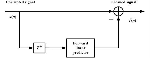 Block diagram of linear prediction NBI canceller