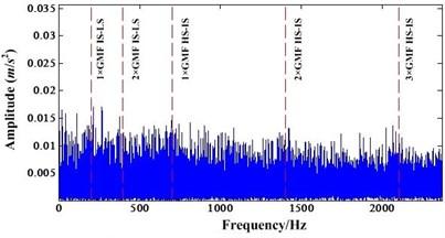 a) FFT spectrum of resampled signal, b) FFT spectrum after NIC processing of resampled signal