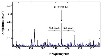 a) Detail spectrum of second order IS-LS GMF before NIC processing,  b) Detail spectrum of second order IS-LS GMF after NIC processing
