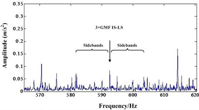 a) Detail spectrum of third order IS-LS GMF before NIC processing;  b) Detail spectrum of third order IS-LS GMF after NIC processing