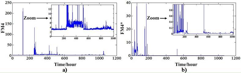 a) FM4 value of experiment 2, b) FM4* value of experiment 2