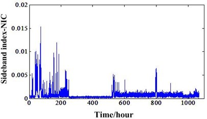 a) Sideband index based NIC of experiment 1, b) Sideband index based NIC of experiment 2