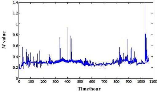 AR model based energy ratio of experiment 2