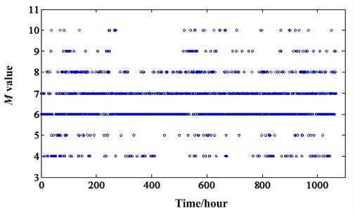Optimum M value variation of degradation process of experiment 2
