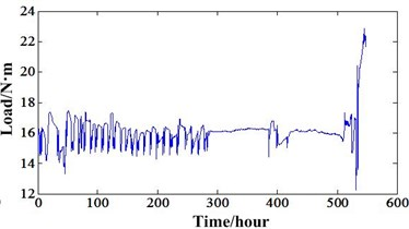 a) Speed variation of experiment 1, b) Torque variation of experiment 1