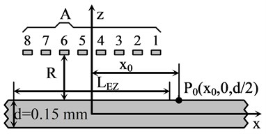 Schematic diagram of air-coupled Lamb  wave excitation using phased array A and  simplified 2D modelling approach
