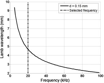 A0 mode wavelength dependency versus frequency for PVC d= 0.15 mm