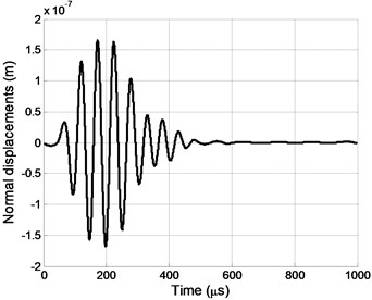 Impulse of normal displacements at the  point P0; no delays for array A elements