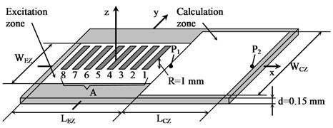 Schematic diagram of air-coupled Lamb wave excitation using phased array A and 3D approach