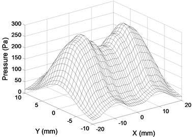 Distribution of pressure maximum  positive peak value at excitation zone.  No delays for array A elements