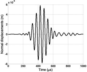 Impulse of normal displacements at the  point P1. Delays between array A  elements were used