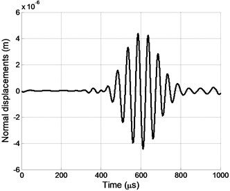Impulse of normal displacements at the  point P2. Delays between array A  elements were used