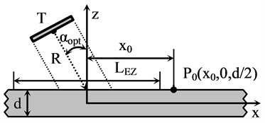 Schematic diagram of air-coupled Lamb wave excitation using transducer T