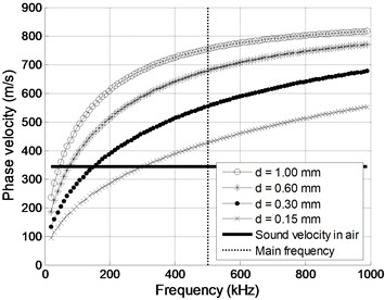 Phase velocity dispersion curves for A0 mode in clear PVC films of thickness d
