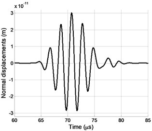 Normal displacements pulse at the point P0 using transducer T when d=1.00mm