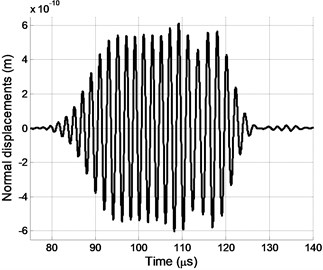 Normal displacements pulse at the point P0 using transducer T when d= 0.15 mm