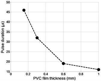 Normal displacements pulse duration dependency versus PVC film thickness d