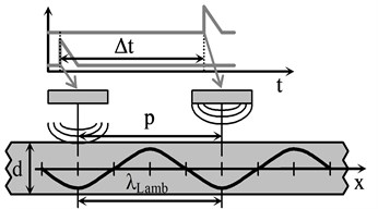 Principle of air-coupled Lamb wave  excitation using phased array with  rectangular radiators and delayed excitation