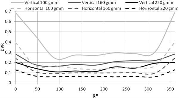 The DVR plots versus imbalance values and positions of imbalance force vector phase angles β processed by 2x acceleration transducer