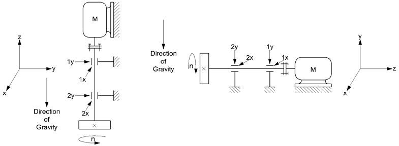 Orientation of rotation axis of the experimental test rig with specified acceleration transducers measurement directions