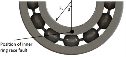 Photography of the inner ring race surface artificial defect a) and b) explanation scheme of the angular position of imbalance force vector Furelative to inner ring race fault location