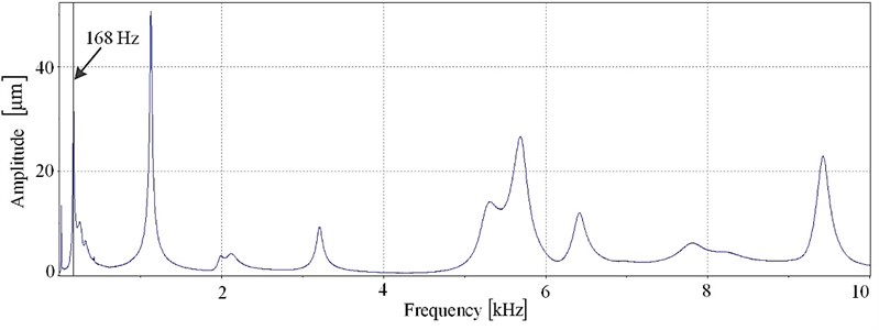 Frequency response of probe's body in the range of 0-10kHz and driving voltage 2Vpp
