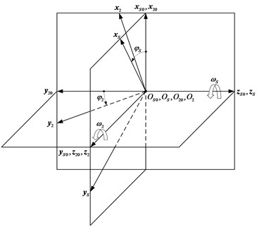 Coordinate systems applied for generation  of orthogonal face gear