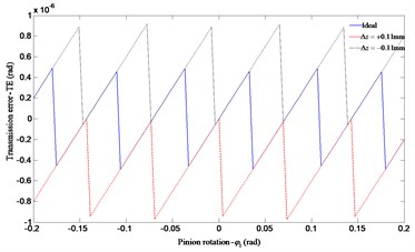 Influence of the face gear offset error Δz on transmission error