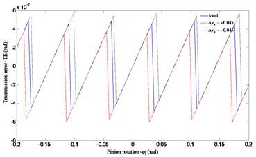 Influence of the horizontal axial misalignment error Δγh on transmission error