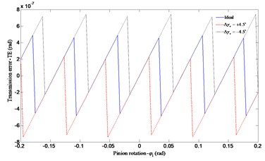 Influence of the vertical axial misalignment error Δγv on transmission error