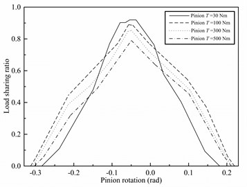 Finite load sharing for the spur pinion  at different torques