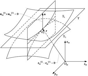 Schematic diagram of tooth tangen