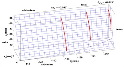 Influence of the horizontal axial  misalignment error Δγh on contact path