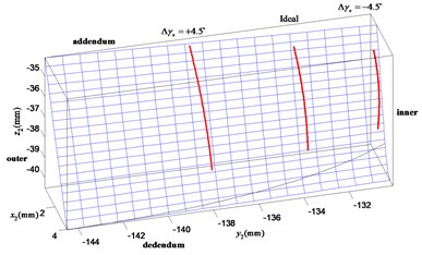 Influence of the vertical axial  misalignment error Δγv on contact path