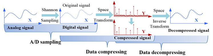 Comparison of traditional signal compression a) with compressed sensing b)