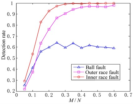 Detection rates corresponding to different fault patterns (δ=0.9, α=0.2, M/Nchanges)