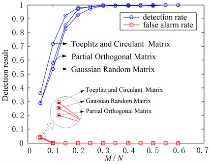 Fault detection results in three typical compressed sampling ways  (δ=0.9, α=0.2,M/Nchanges)
