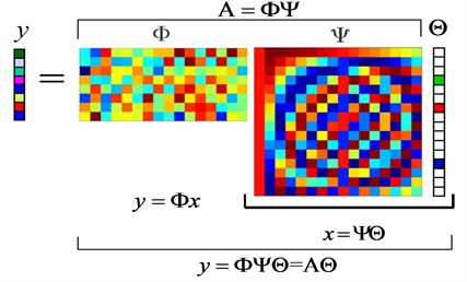 Matrix form of compressive measurements