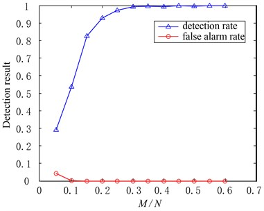 Effects of M/N to the fault detection result when δ=0.9, α=0.2
