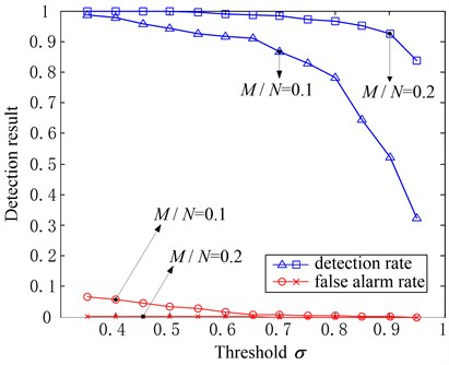 Effects of δ to the fault detection result when M/N=0.1 and M/N=0.2, α=0.2