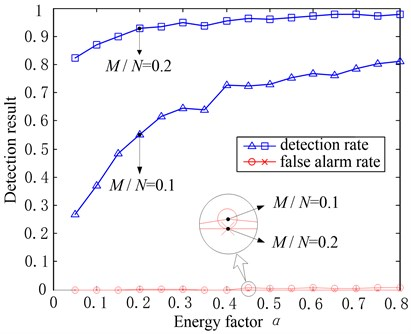 Effects of α to the fault detection result when M/N=0.1 and M/N=0.2, δ=0.9